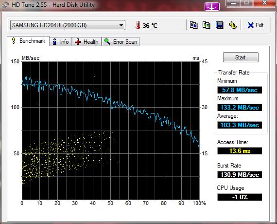 HDTune_Benchmark_SAMSUNG_HD204UI_63.png.7a5396840b6f198887e061104e101dfd.png