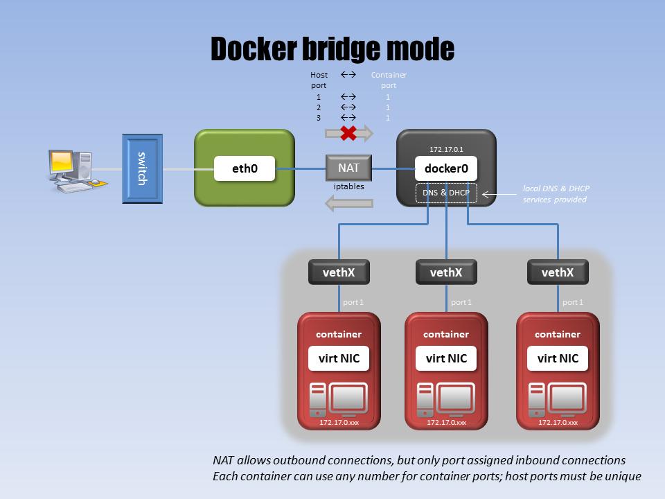 networking_-_docker_bridge_mode.png.53ae1f237fc576cdfb531008b5538467.png