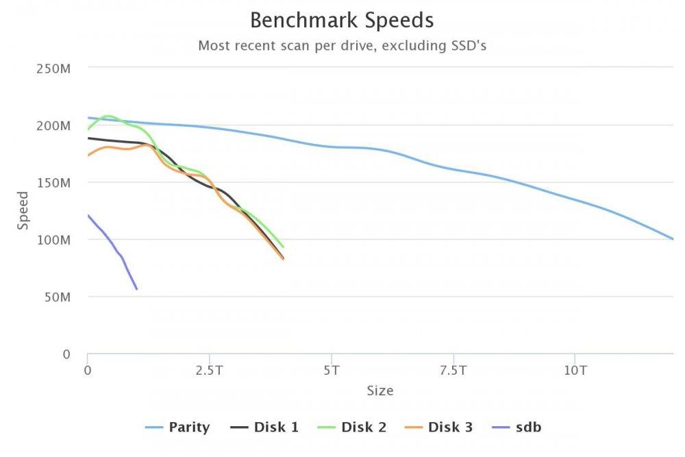 1968519001_benchmark-speeds(1).thumb.jpeg.025123bc7ebb02f132591edb5098743f.jpeg